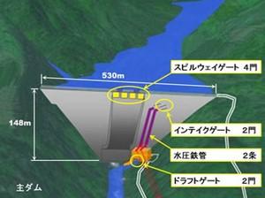 水力発電所水門鉄管